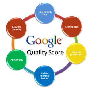 Google CPC Ad Quality Score